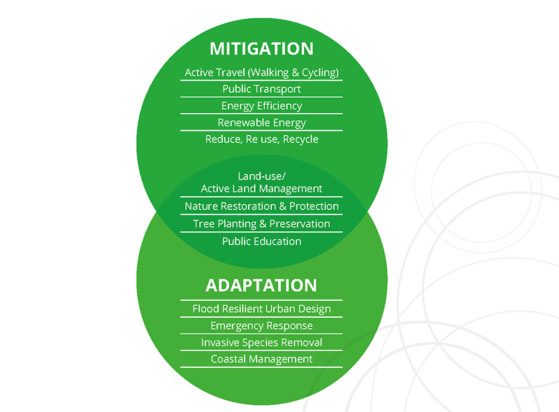 Two circles representing actions for climate mitigation and adaptation