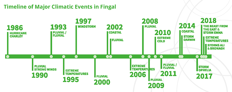 Timeline of Major Climatic Events in Fingal